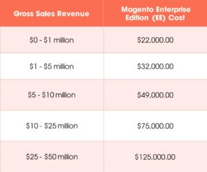 Magento Pricing and Cost
