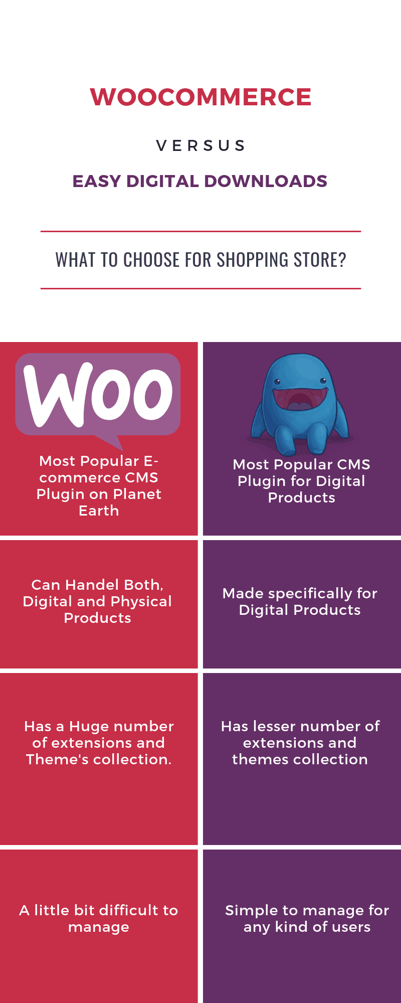 WooCommerce vs Easy Digital Downloads - Infographic