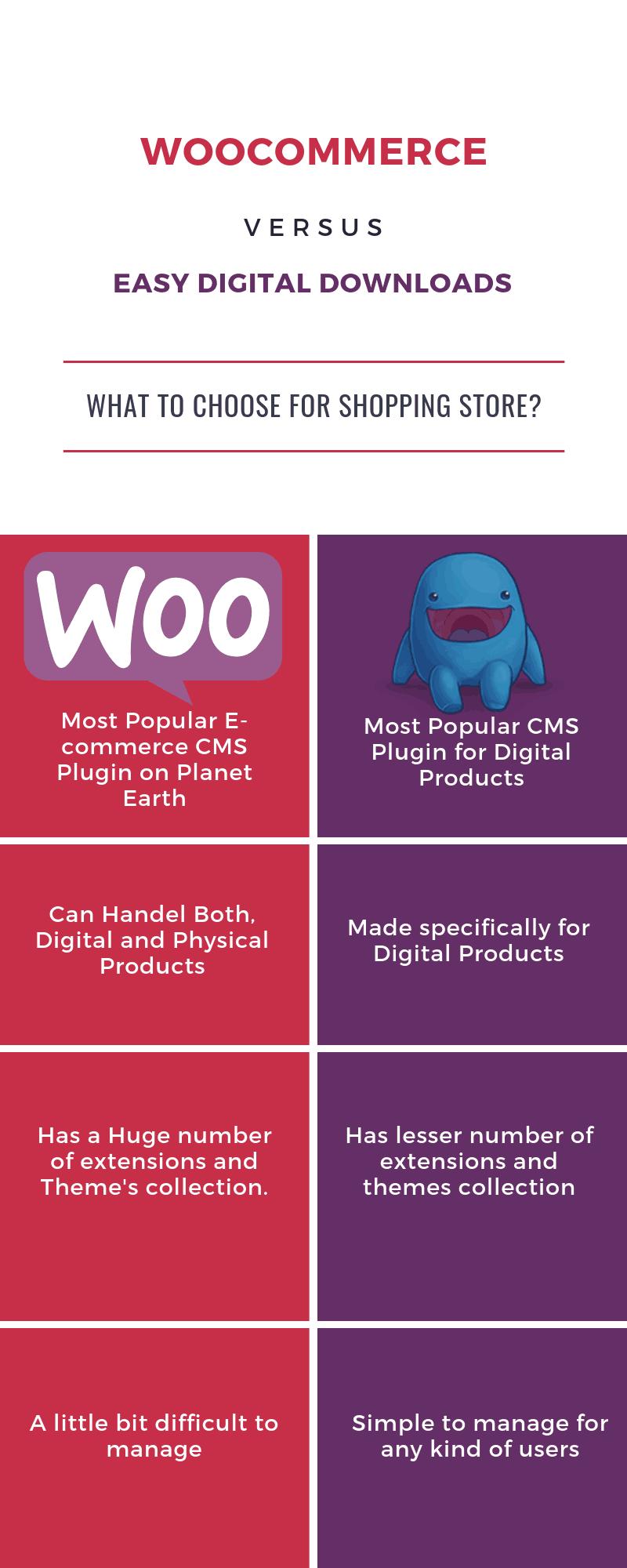 WooCommerce vs Easy Digital Downloads - Infographic